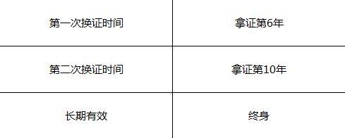 上海学车秋季报名学车最全指南