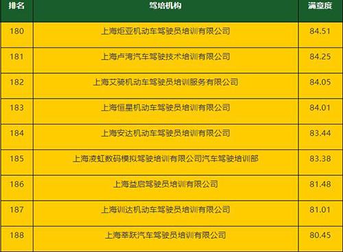 上海满意度低驾校